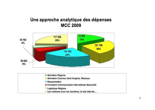 Camembert comptes 2009jp