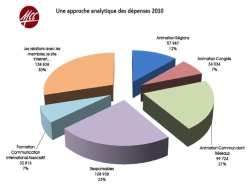 Les comptes 2010